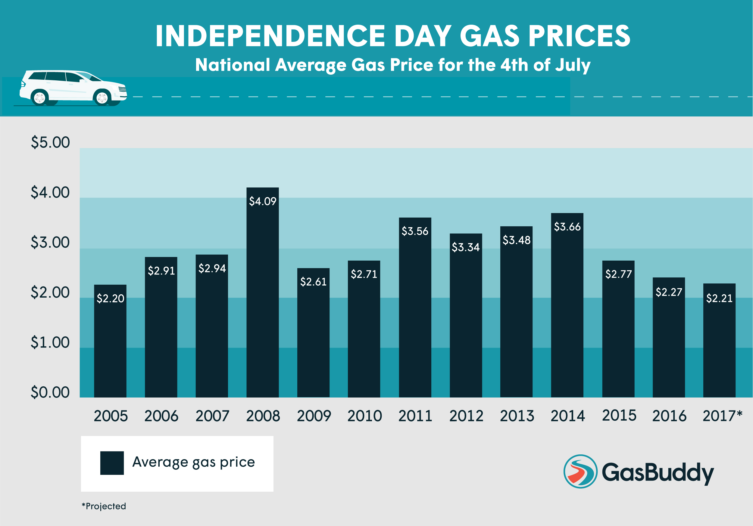 AAA: Average gas prices fall in Kansas and USA.